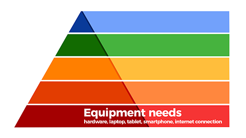 Hierarchy of Needs for Successful Online Learning - Level 1